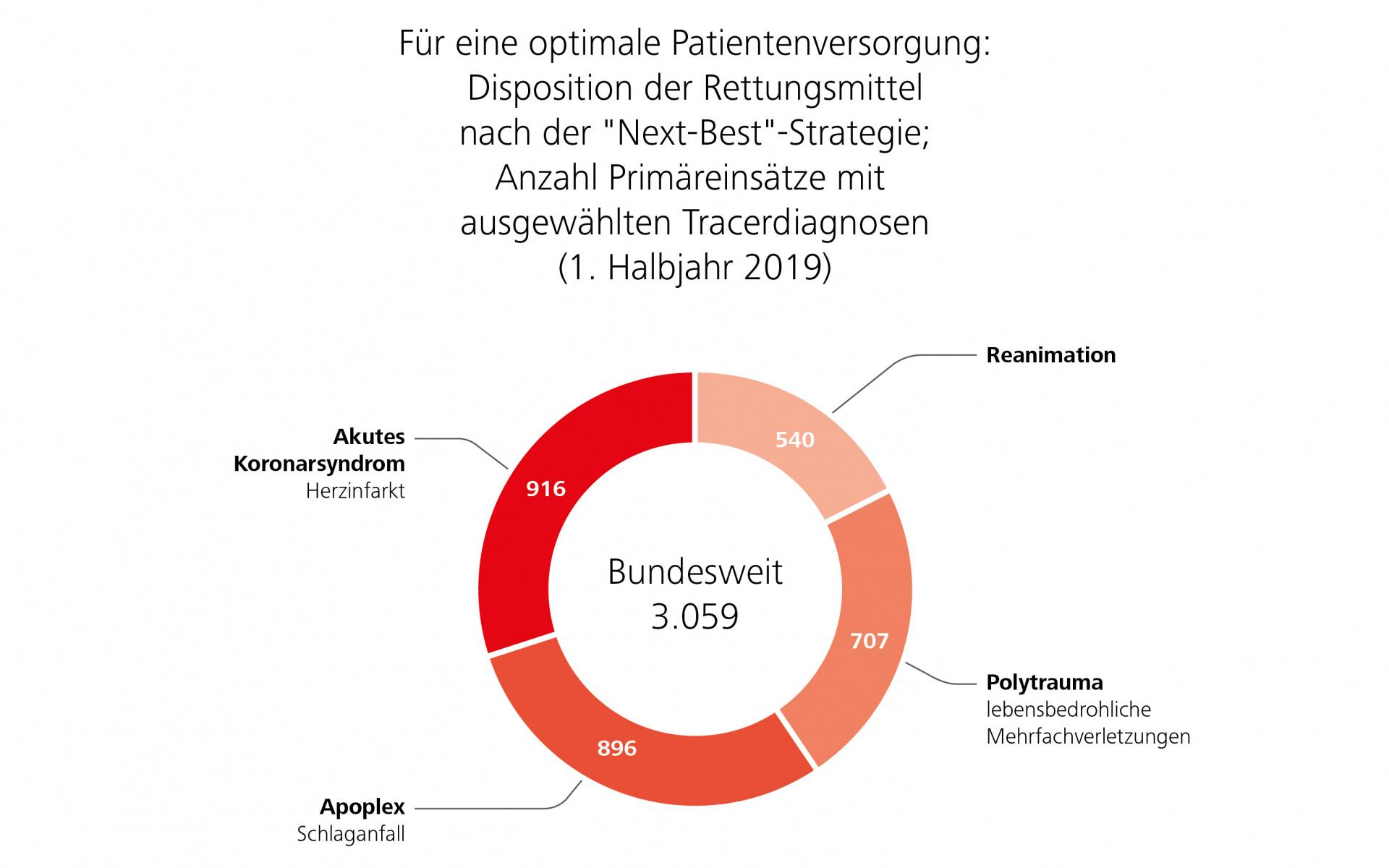 Anzahl Primäreinsätze mit ausgewählten Tracerdiagnosen. 1. Halbjahr 2019 – bundesweit.