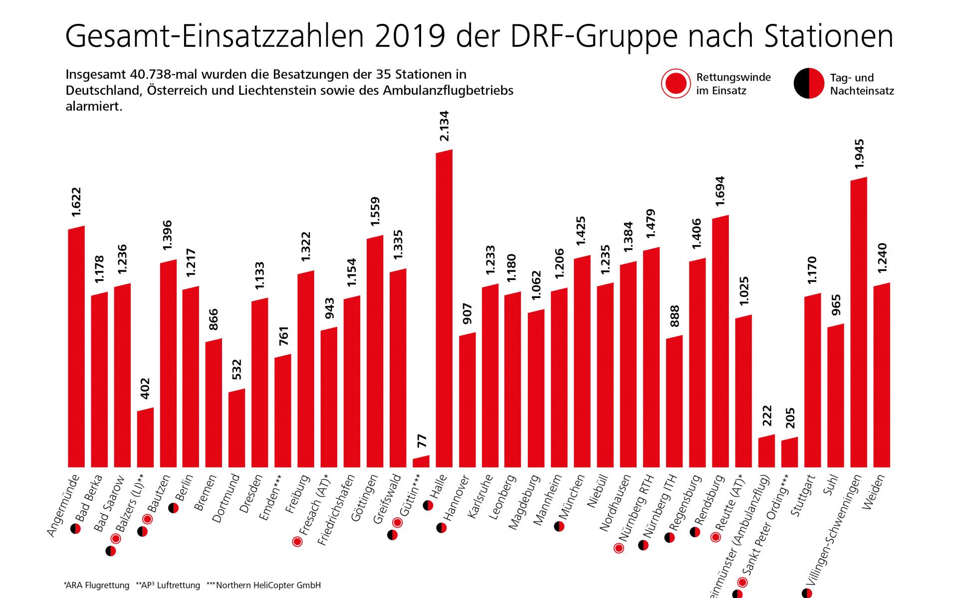 Infografik: Gesamteinsatzzahlen der DRF-Gruppe im Jahr 2019 nach Stationen.