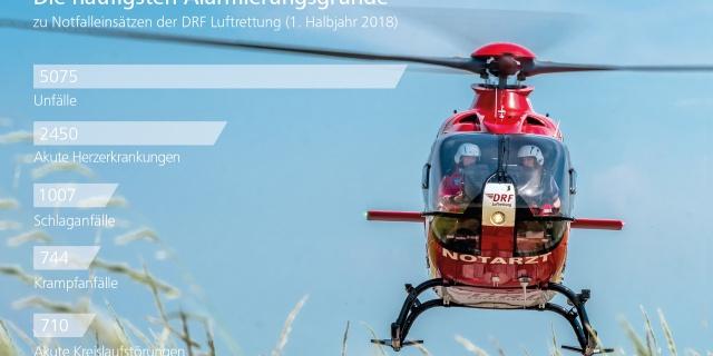 19.216 Mal war die DRF Luftrettung im ersten Halbjahr 2018 im Einsatz - akute Herzerkrankungen waren der häufigste Alarmierungsgrund.
